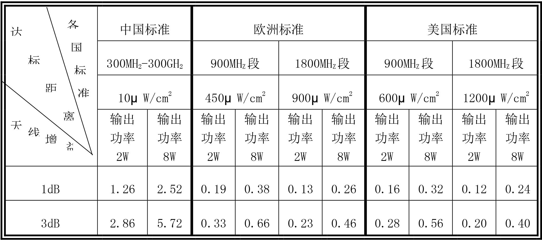 集科-辐射标准说明图