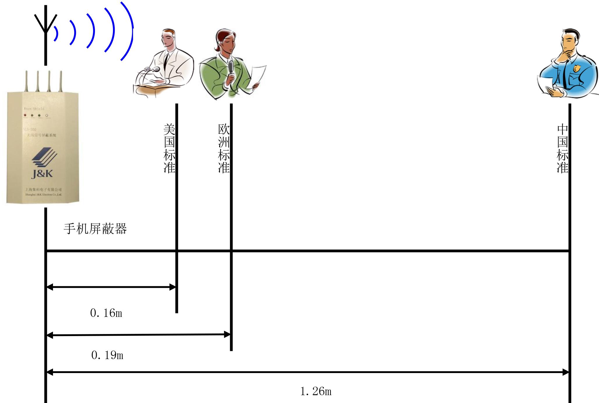 集科手机屏蔽器 辐射示意图